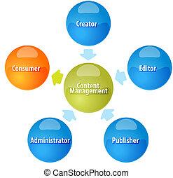 Content Management business diagram illustration - business...