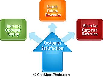 cliente, satisfacción, empresa / negocio, diagrama,...
