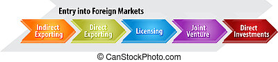 Entry into foreign markets business diagram illustration -...