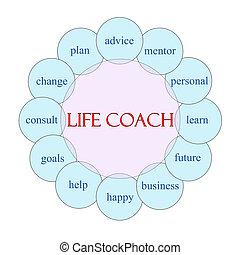 Life Coach Word Circle Concept