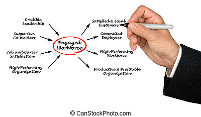 Engaged workforce