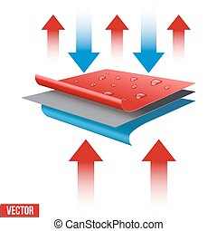 Technical illustration of a three-layer waterproof and...