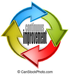 Continuous improvement color cycle sign image with hi-res...