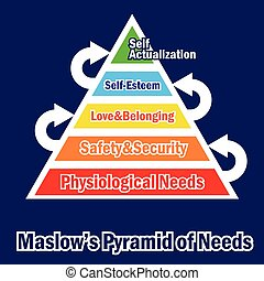 Pyramid of needs - Maslow Pyramid of needs vector...