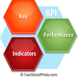 KPI business diagram illustration
