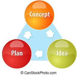 Concept Plan Idea business diagram illustration - Business...