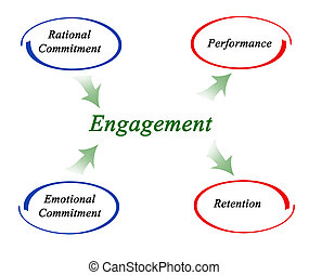 Diagram of Engagement