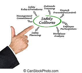 cultura, segurança