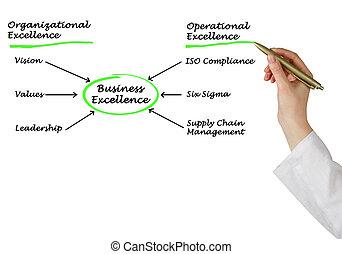 diagrama, de, empresa / negocio, excelencia,