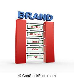 3d concept of branding