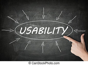 Usability process information concept on blackboard with a...
