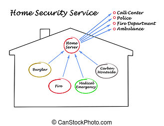 Home security service