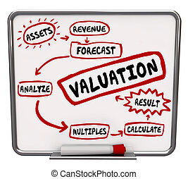 Valuation Calculating Company Business Worth Value Cost...