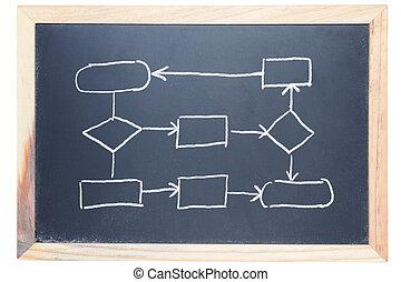 Flow chart drawn on the blackboard