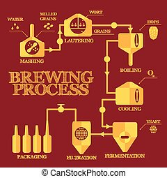 Brewery process infographics - Brewery steps. Beer brewing...