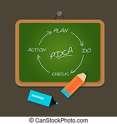 PDCA plan do check action chalk board study