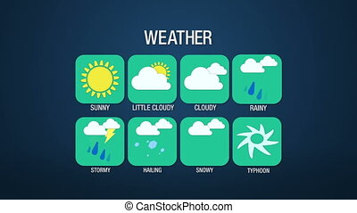 Weather icon set animation, sunny, little cloudy, cloudy,...