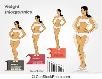 Female weight- stages infographics weight loss, vector illustration.