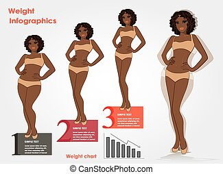 Female weight- stages infographics weight loss, fitness against fast food, vector illustration