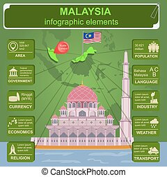 Malaysia infographics, statistical data, sights. Vector...