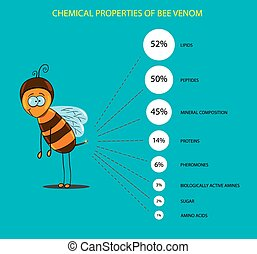 chemical composition of bee venom - chemical properties of...