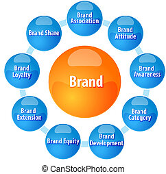 Brand concepts business diagram illustration