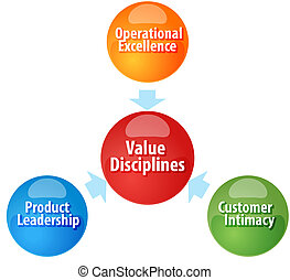 Value Disciplines  business diagram illustration