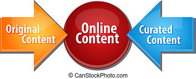 Online Content sources business diagram illustration -...