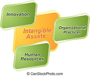 Intangible assets business diagram illustration - business...