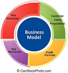 Business model business diagram illustration - business...