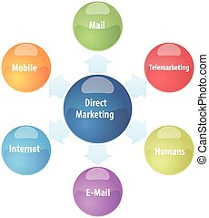 Direct marketing business diagram illustration - business...