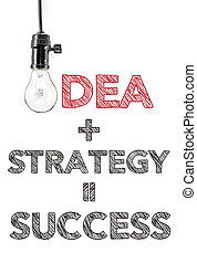 idea plus strategy equal success, hand writing, innovation