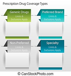 Healthcare Prescription Drug Coverage Types - An image of a...