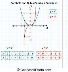 Quadratic and cubic parabola - Functions of quadratic and...