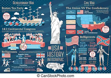 Set of USA history infographics. Revolutionary and Civil wars. Vector