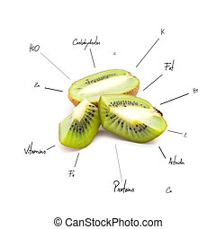 The chemical composition of kiwi