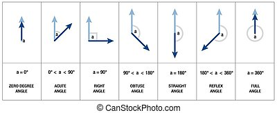 Angles Types Geometry Trigonometry - Types, measures and...