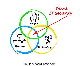 ideaal, Veiligheid, Informatietechnologie
