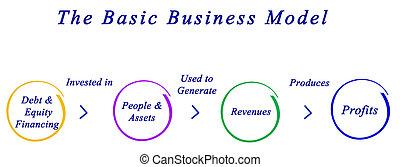 Basic Business Model