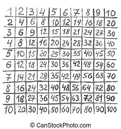 Multiplication table hand-drawnon on a white background
