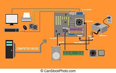 vector, computadora, partes, Procesamiento