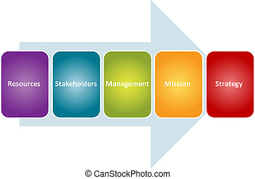 stratégie, stakeholders, Business, diagramme