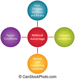 National advantage business diagram - National advantage...