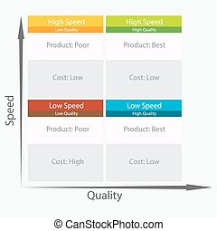 Speed Versus Quality Business Chart - An image of a speed...