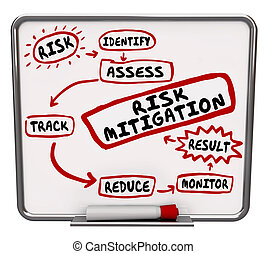 Risk Mitigation Process System Procedure Workflow Diagram -...
