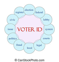 Voter ID Word Concept - Voter ID concept circular diagram in...