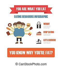 eating behavior infographic, fast food cause to fat