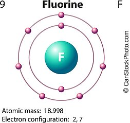 Diagram representation of the element fluorine illustration