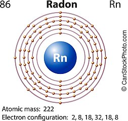 Diagram representation of the element radon illustration