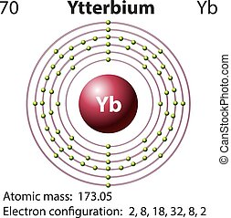 Diagram representation of the element Yetterbium...